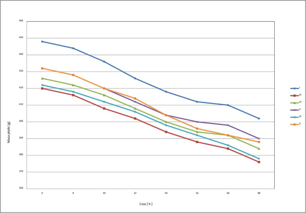 wykres płytek